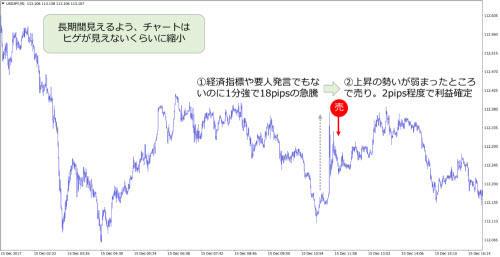 米ドル/円 1分足チャート