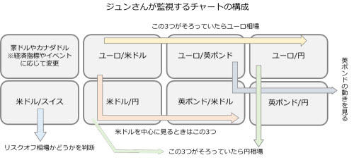 チャート構成