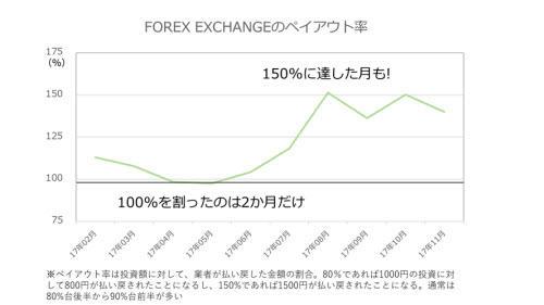 FOREX EXCHANGEのペイアウト率