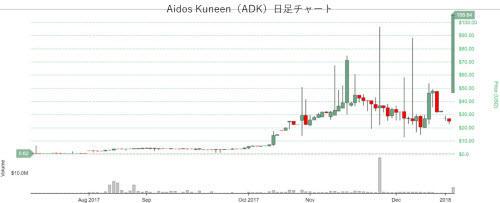 ADK日足チャート