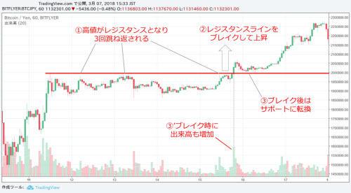 ビットコイン/円チャート
