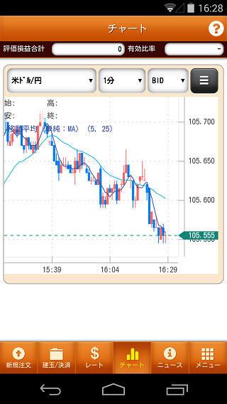 大和証券【くりっく365】Androidチャート画面