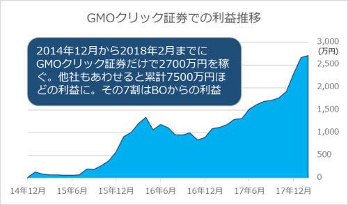 GMOクリック証券での利益推移