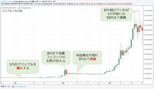 リップル/円 日足チャート