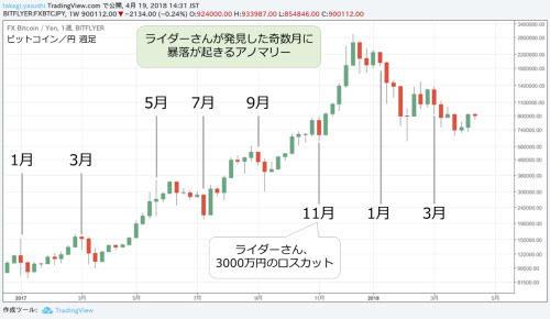 ビットコイン/円 週足