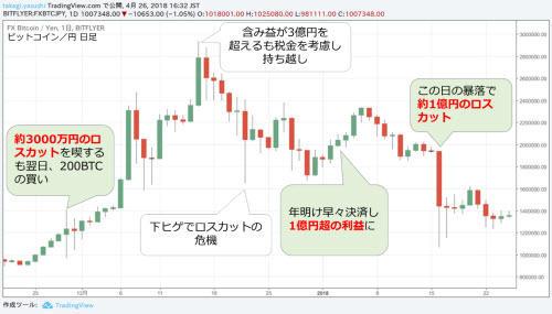 ビットコイン/円 日足