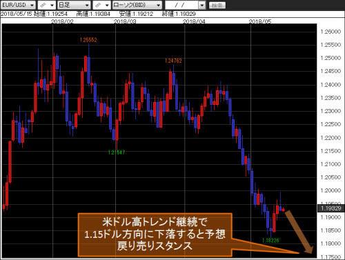 ユーロ/米ドル 日足チャート