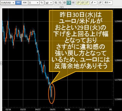 ユーロ/米ドル日足