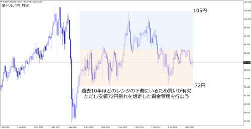 豪ドル/円月足