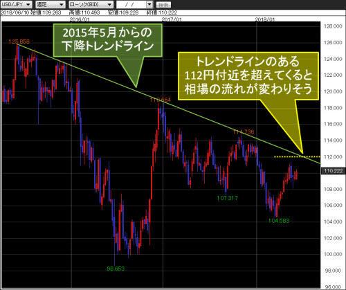 米ドル/円週足チャート