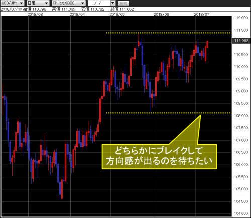 米ドル/円 日足チャート