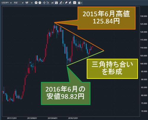 米ドル/円月足