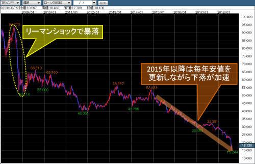 トルコリラ/円週足