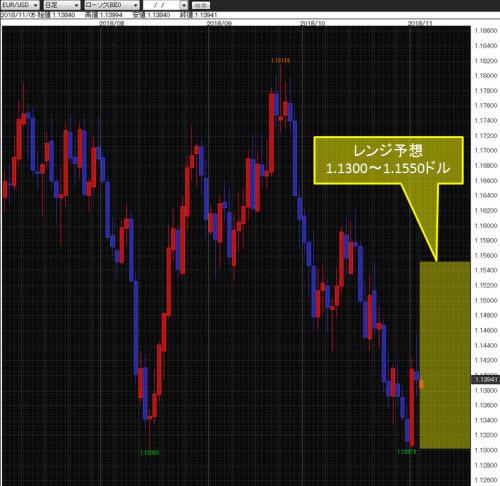 ユーロ/米ドル日足チャート