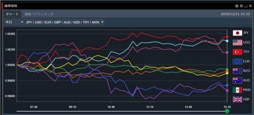 トレイダーズ証券[みんなのFX]、[LIGHTFX]の通貨強弱画面