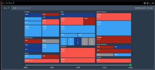 トレイダーズ証券[みんなのFX]、[LIGHTFX]のヒートマップ画面